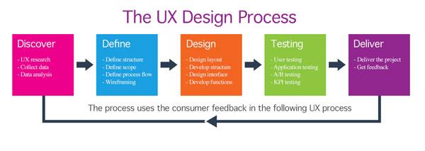 Bài học (case study) về thiết kế Kỹ thuật thiết kế  Một người làm thiết kế trải nghiệm người dùng (UX) cần có những kỹ năng gì?