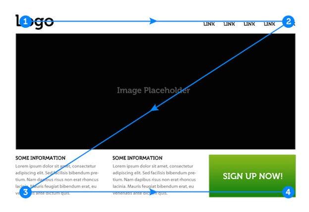 Feature posts Kỹ thuật thiết kế Thiết kế đồ họa (Visual design)  6 nguyên tắc định hướng thị giác (visual hierarchy) trong thiết kế UX