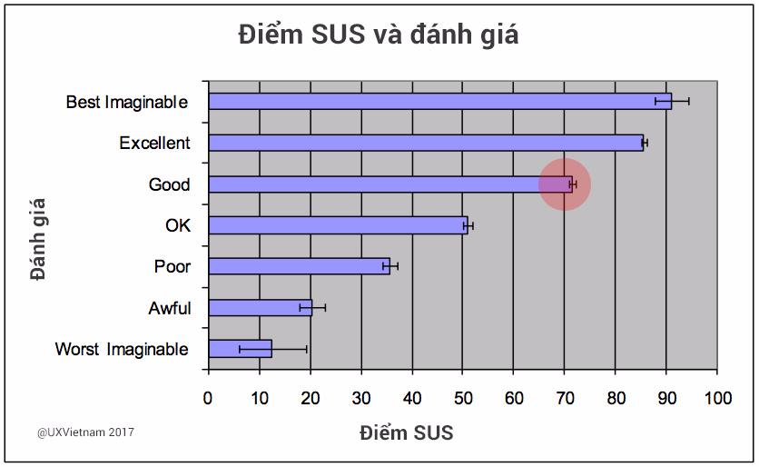 Đo lường Kỹ thuật thiết kế  Đo lường UX Phần 1 - Phương pháp System Usability Scale